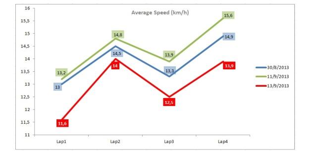avg speed